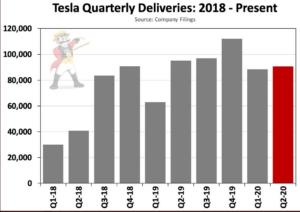 Tesla Quarterly Deliveries
