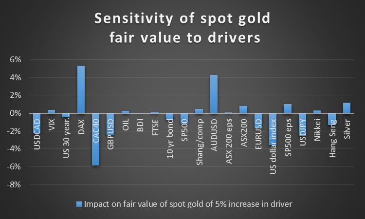 Spot Gold Sensitivity