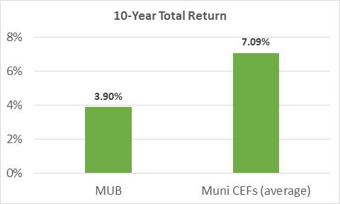 10-year Total Return