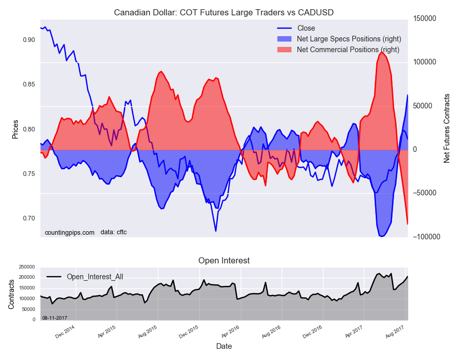 Canadian Dollar : COT Futures large Traders Vs CAD/USD
