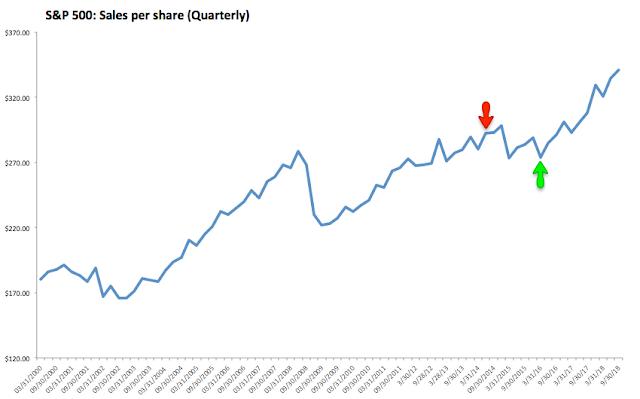 SPX Sales Per Share Quarterly