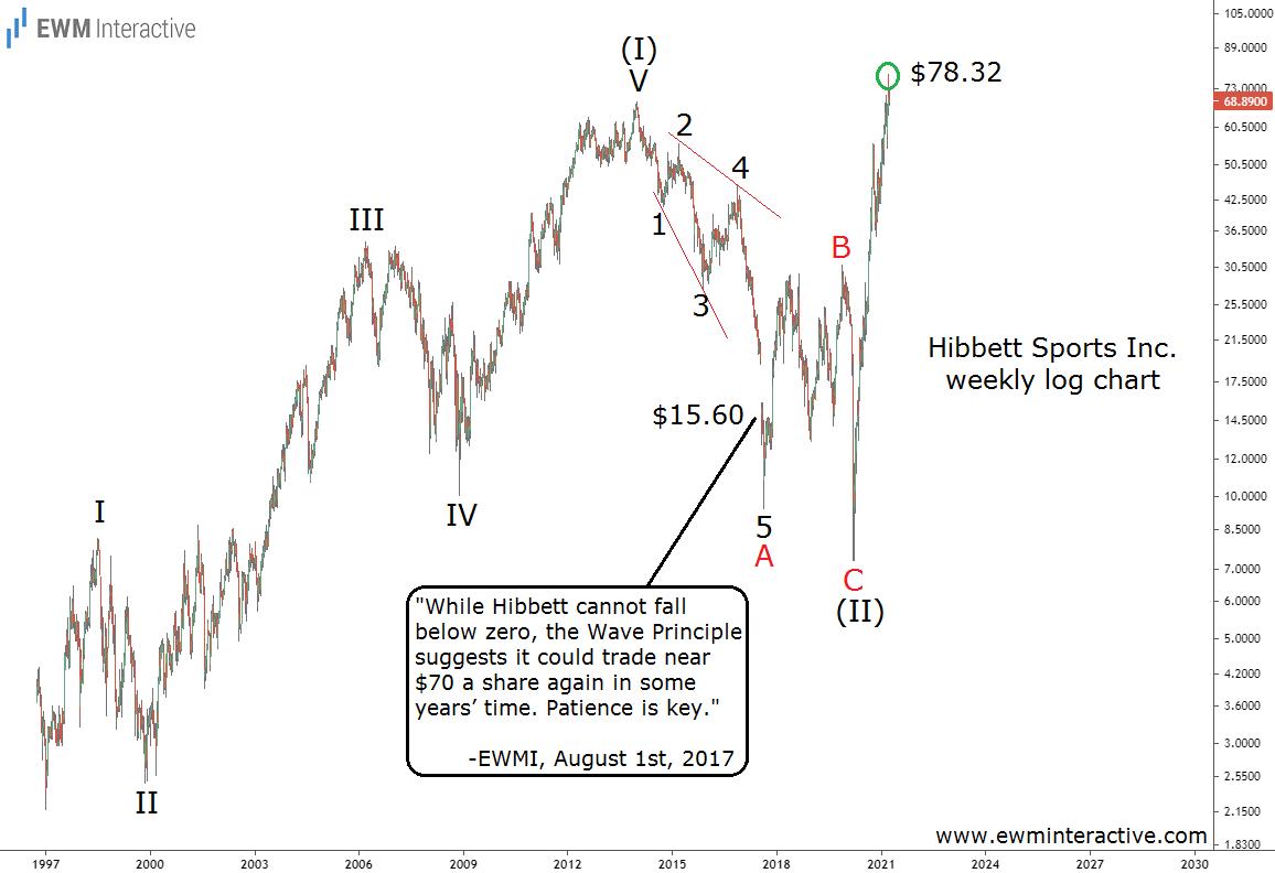 Hibbett Weekly Stock Chart