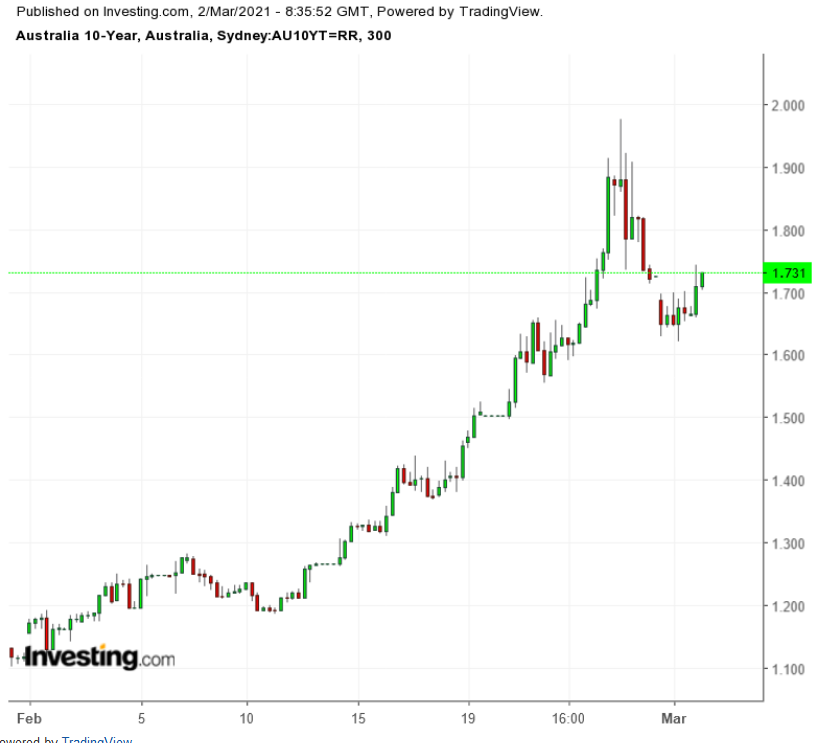 Australia 10Y 300 Minute Chart