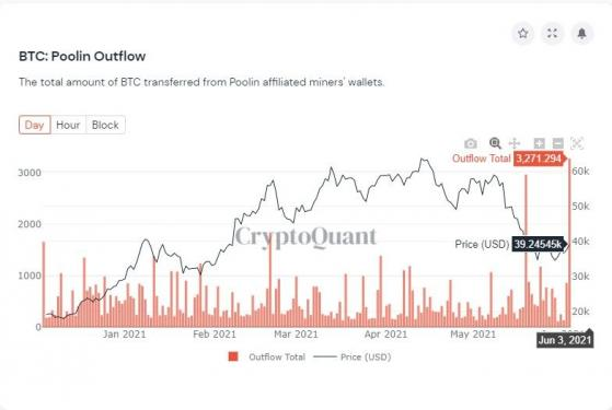 Bitcoin miners are cashing out en masse, data claims