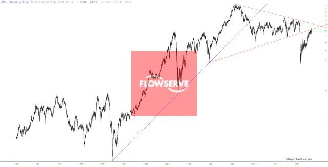 Flowserve Chart.