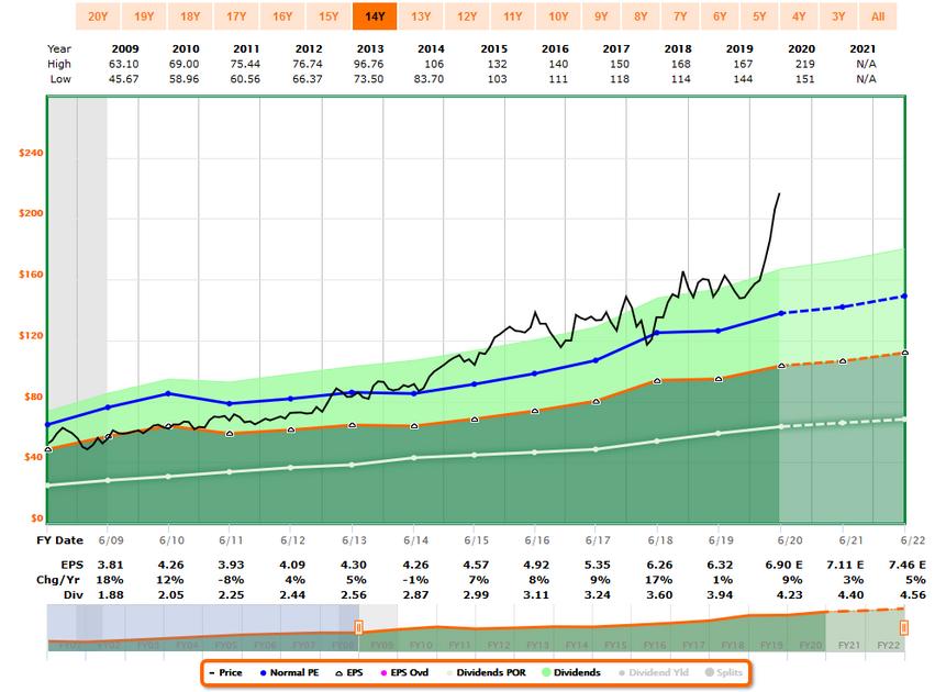 CLX Stock Chart