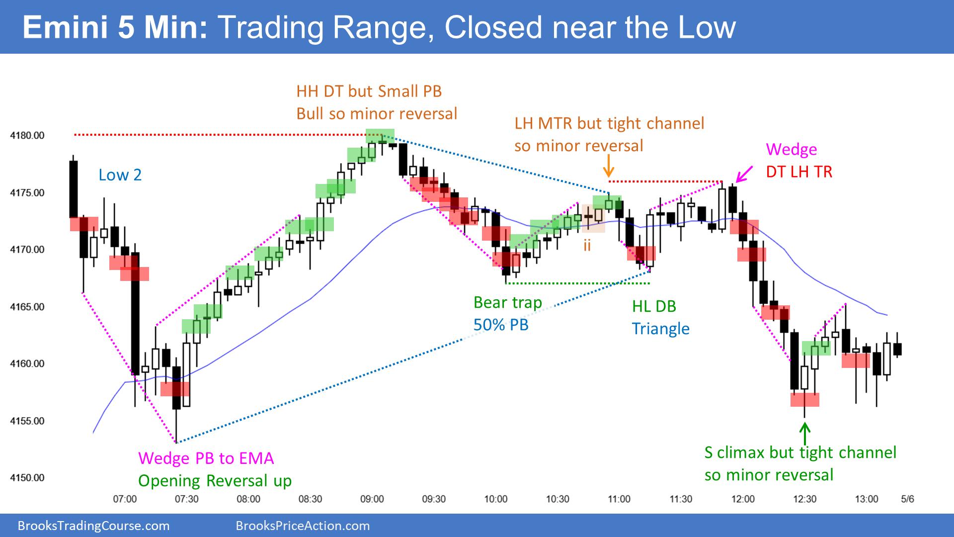 E-mini Trading Range