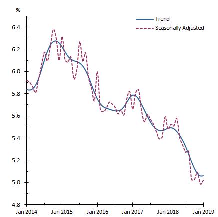 澳大利亚失业率(资料来源:ABS)