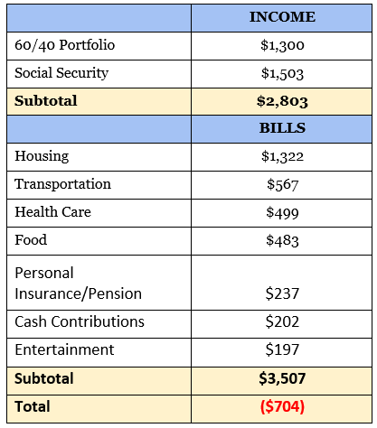 60/40 Income Expense Table