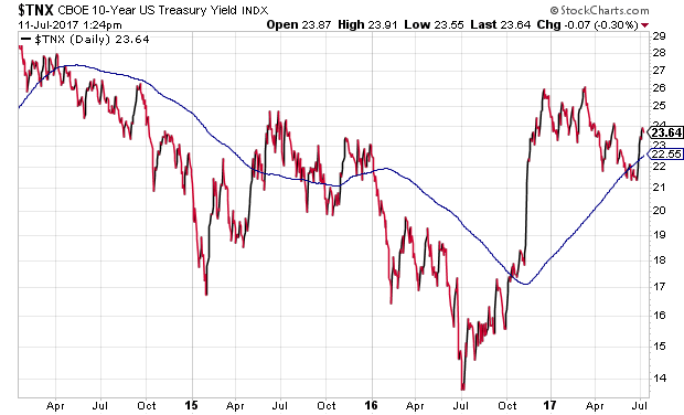 U.S. 10-Year Yield Index