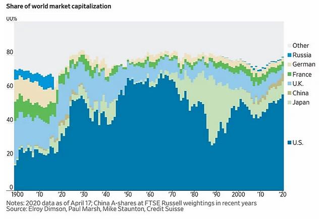 Share Of World Market Capitalization