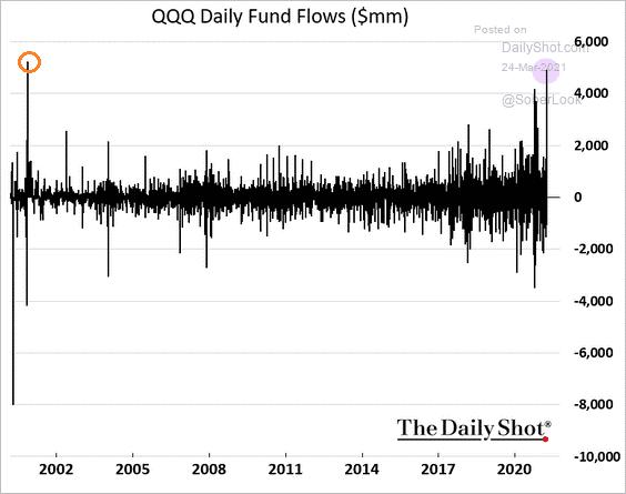 QQQ Daily Fund Flows Chart