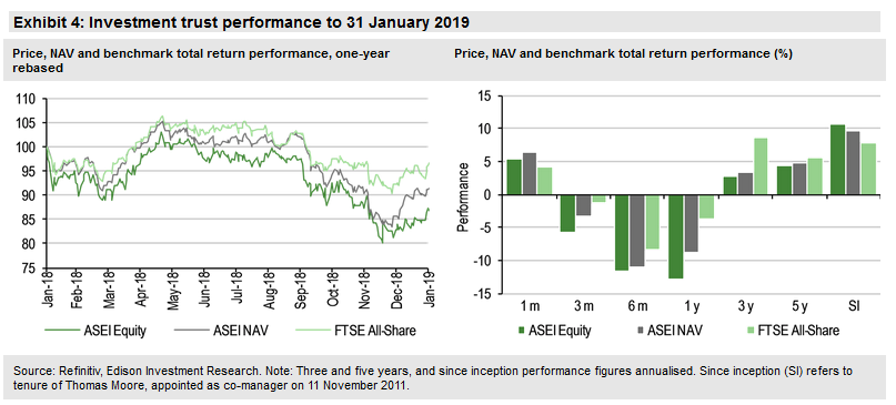 Investment Trust Performance To 31 January 2019
