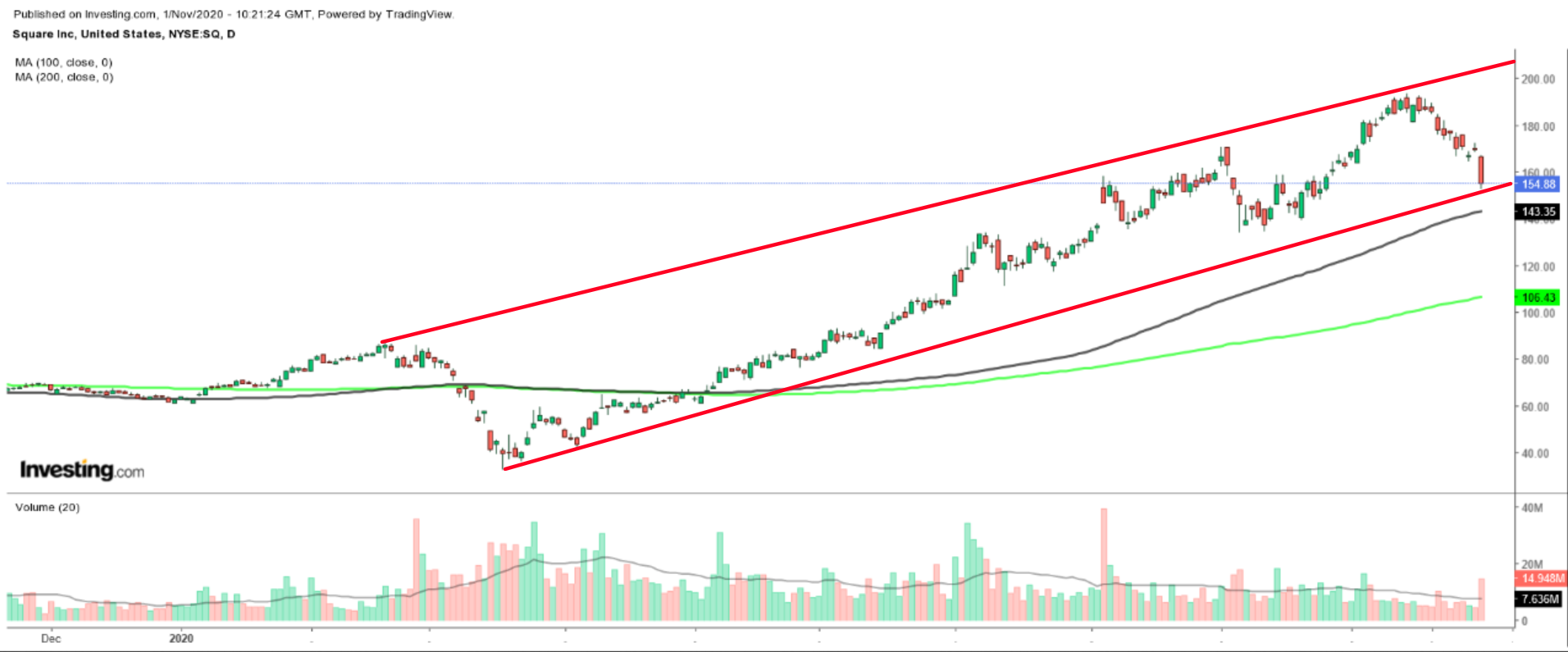 Square Daily Chart