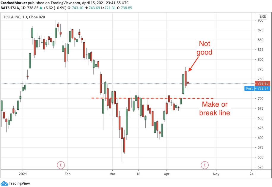 Tesla Daily Chart