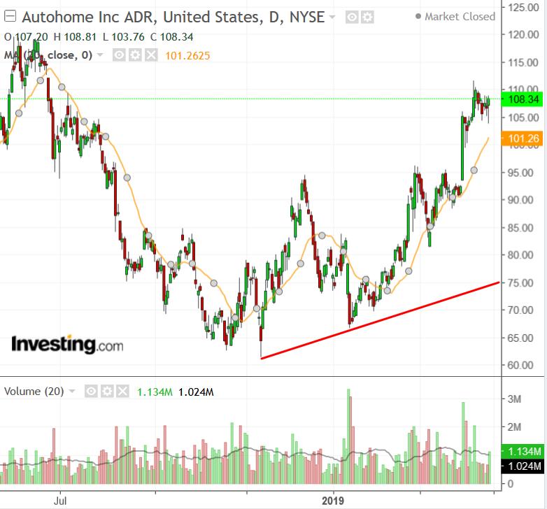 Autohome Chart