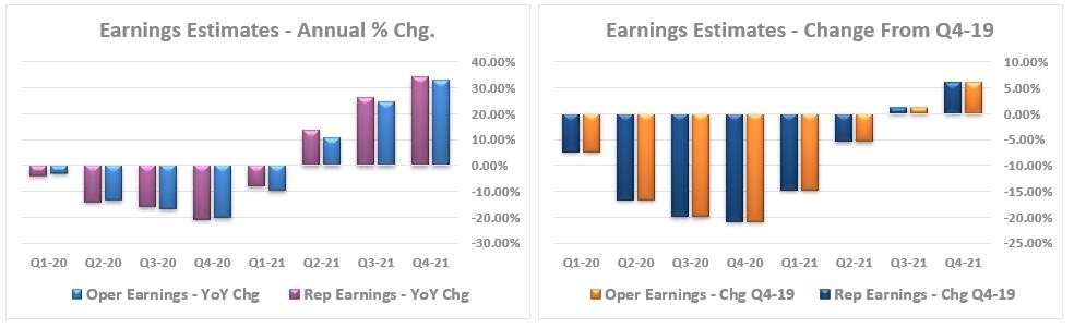 Earnings Estimates Changes