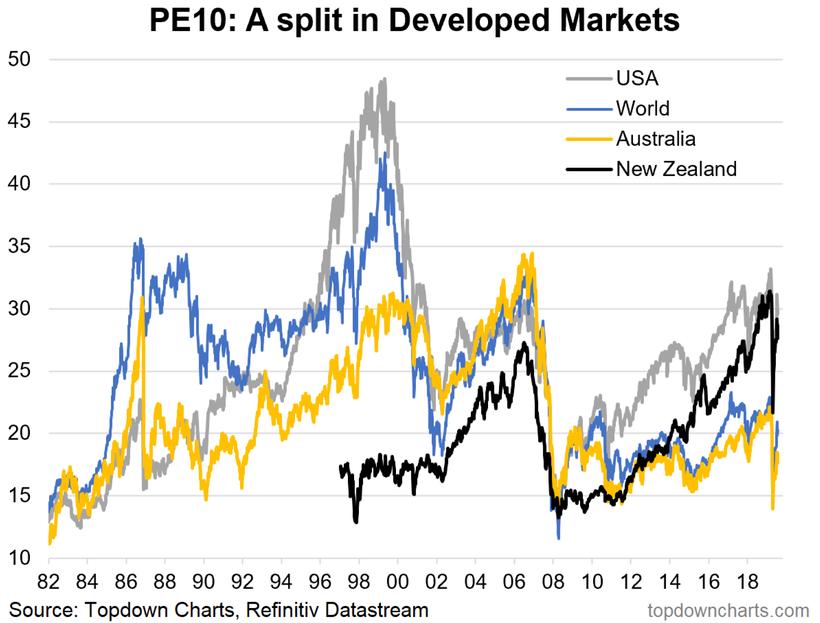PE10 - A Split In Developed Markets
