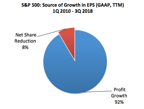 SPX: Source of Growth In EPS