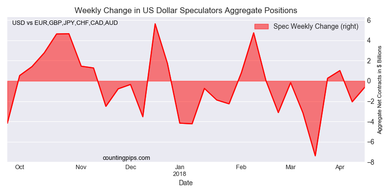 Weekly Change In US Dollar Speculators Aggregate Positions