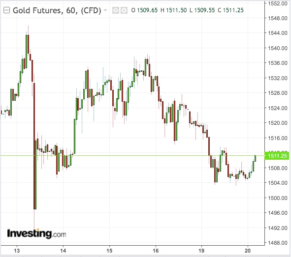 Gold 60-Min Chart - Powered by TradingView