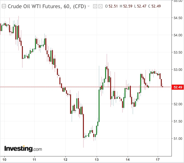 WTI 1-Week Chart - Powered by TradingView