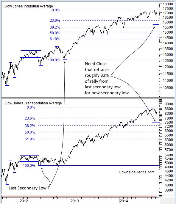 DJIA And DJTA Charts