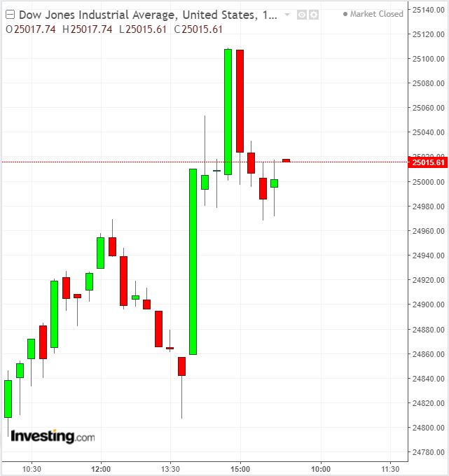 Dow 15 Minute Chart, January 30, 2019