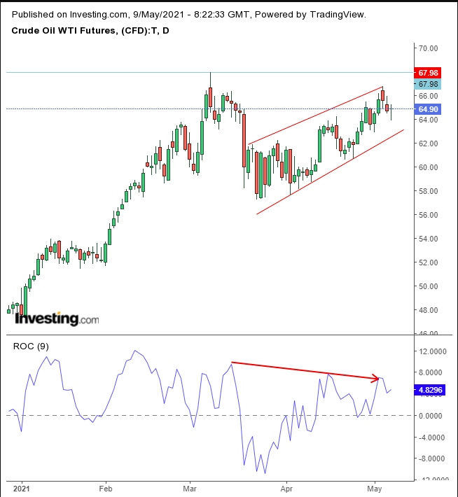 Oil Daily