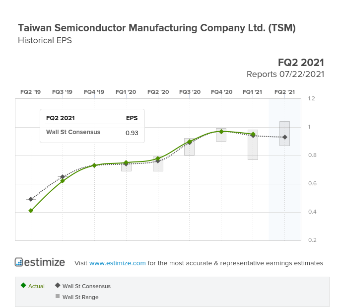 TSM EPS Chart