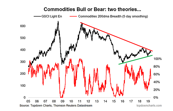 Commodities Bull Or Bear Two Theories