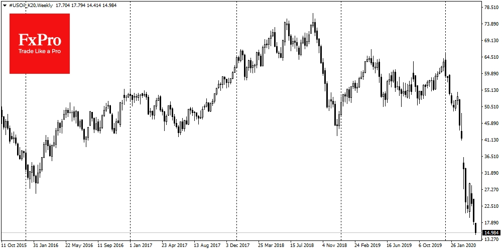 US Oil Weekly Chart