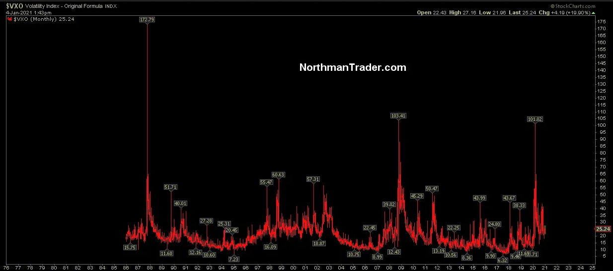 VXO Monthly Chart
