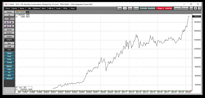 Gold/Yen Monthly 1997-2020
