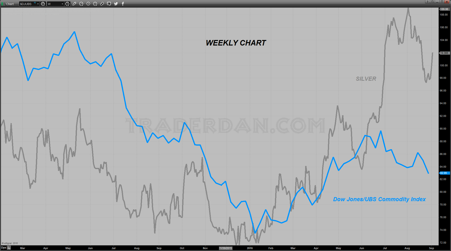 Silver vs DJ/UBS Commodity Index Weekly