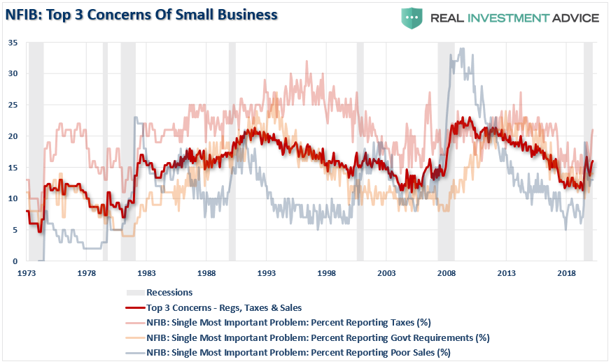 NFIB Top 3 Concerns Of Small Business'