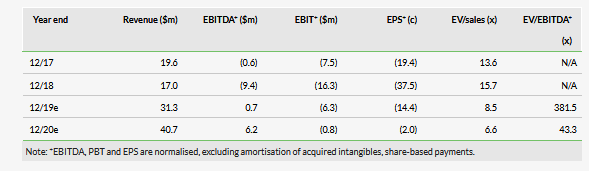 EBITDA, PBT and EPS