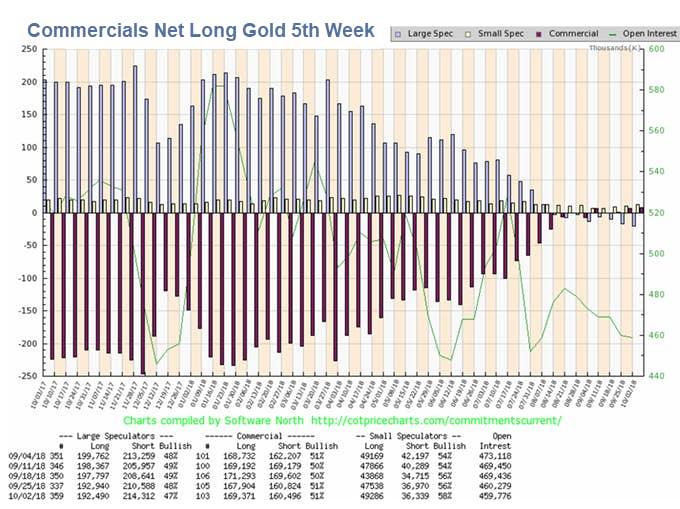 Commercials Net Long Gold 5t Week