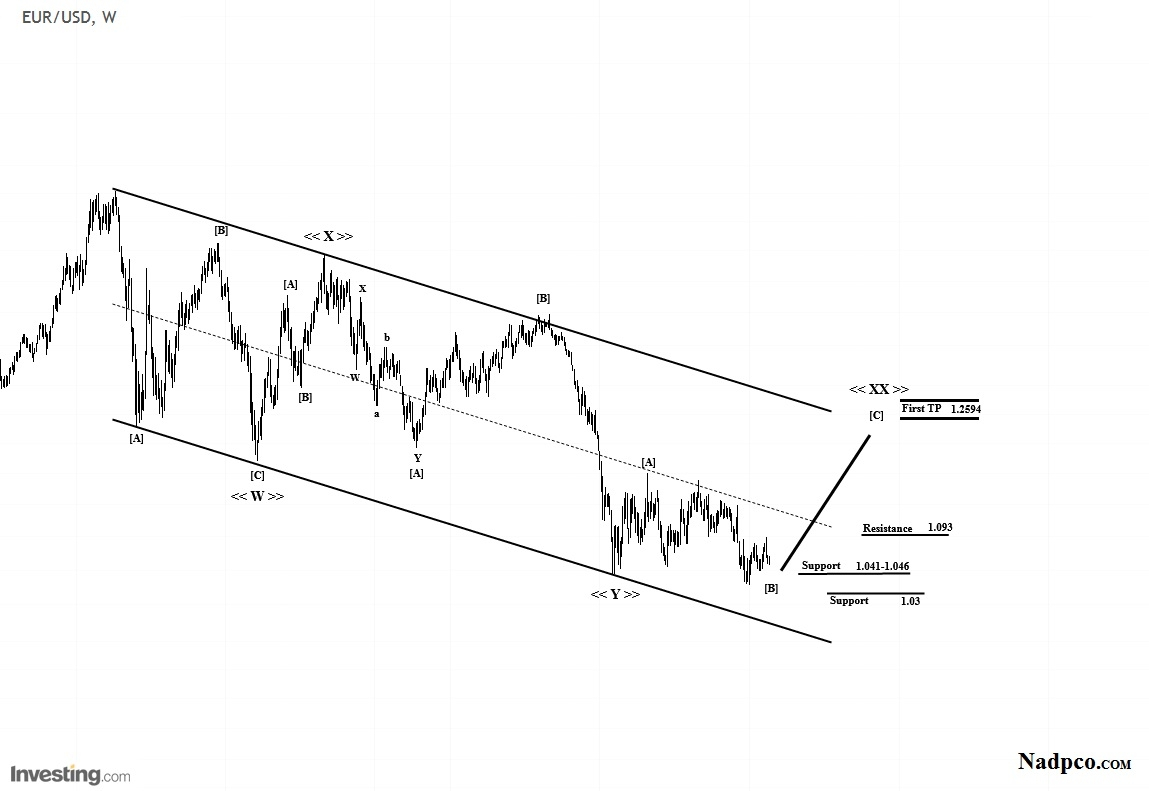 Elliot wave analysis eurusd long term outlook investing eurusd weekly chart nvjuhfo Images
