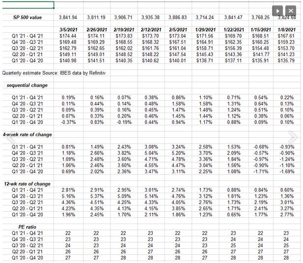 The Forward Earnings Curve
