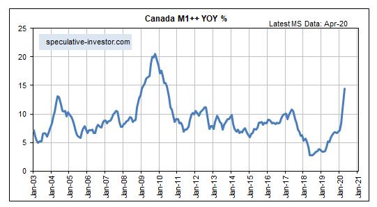 Canada M1 ++ Chart