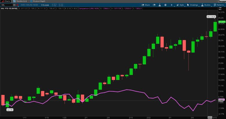 XAL And NASDAQ 100 Chart.