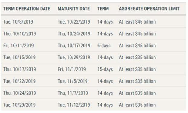 N.Y. Fed Repo Schedule