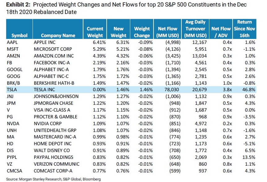 Net Flows For Top 20 S&P 500 Constituen