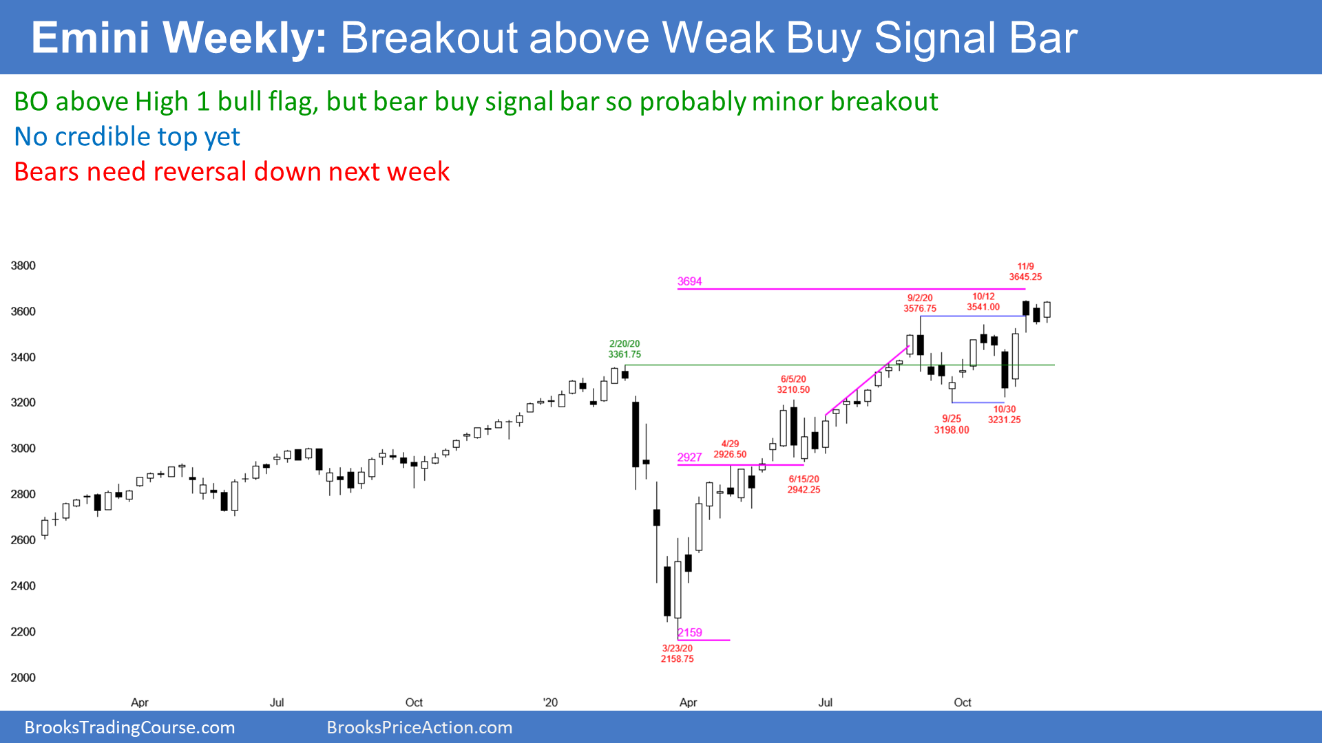 Emini Weekly SP500 Futures Candlestick Chart