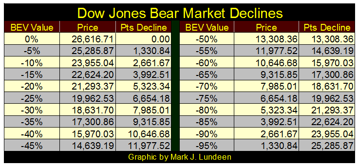Dow Jones Bear Market Declines