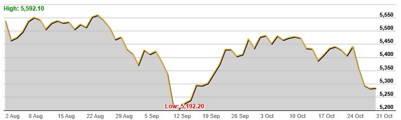 Asx 2003 Month Chart Oct 2016