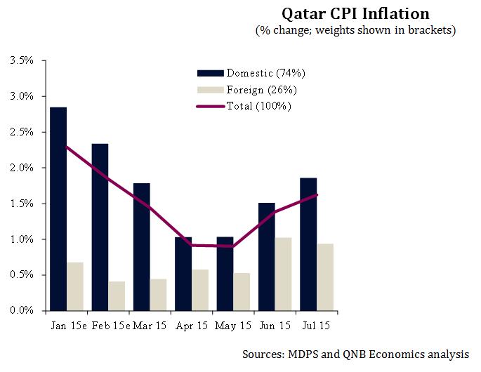 Qatar CPI Inflation Chart