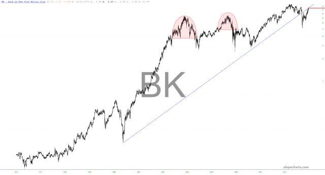 Bank of New York Mellon Chart.