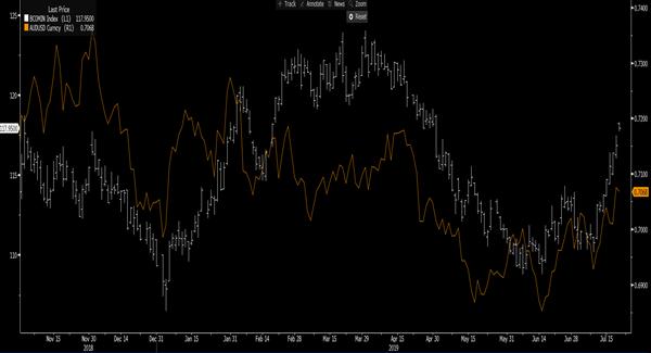 Bloomberg Industrial Metal Index & AUDUSD Index